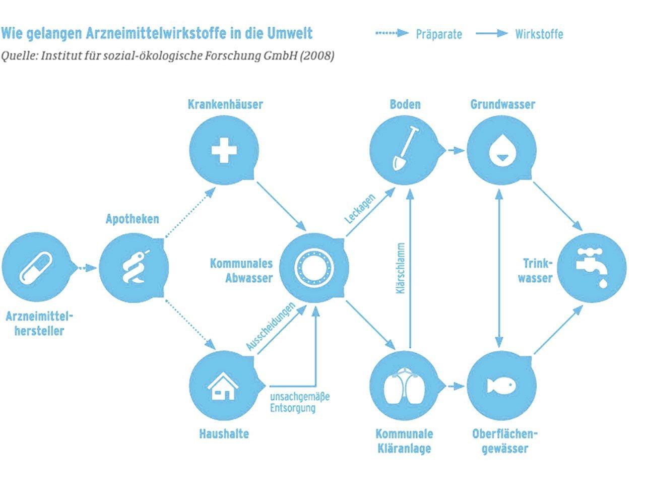 Grafik Wie gelangen Medikamente Arzneien in die Umwelt und ins Wasser |  besseres-wasser-berlin.de